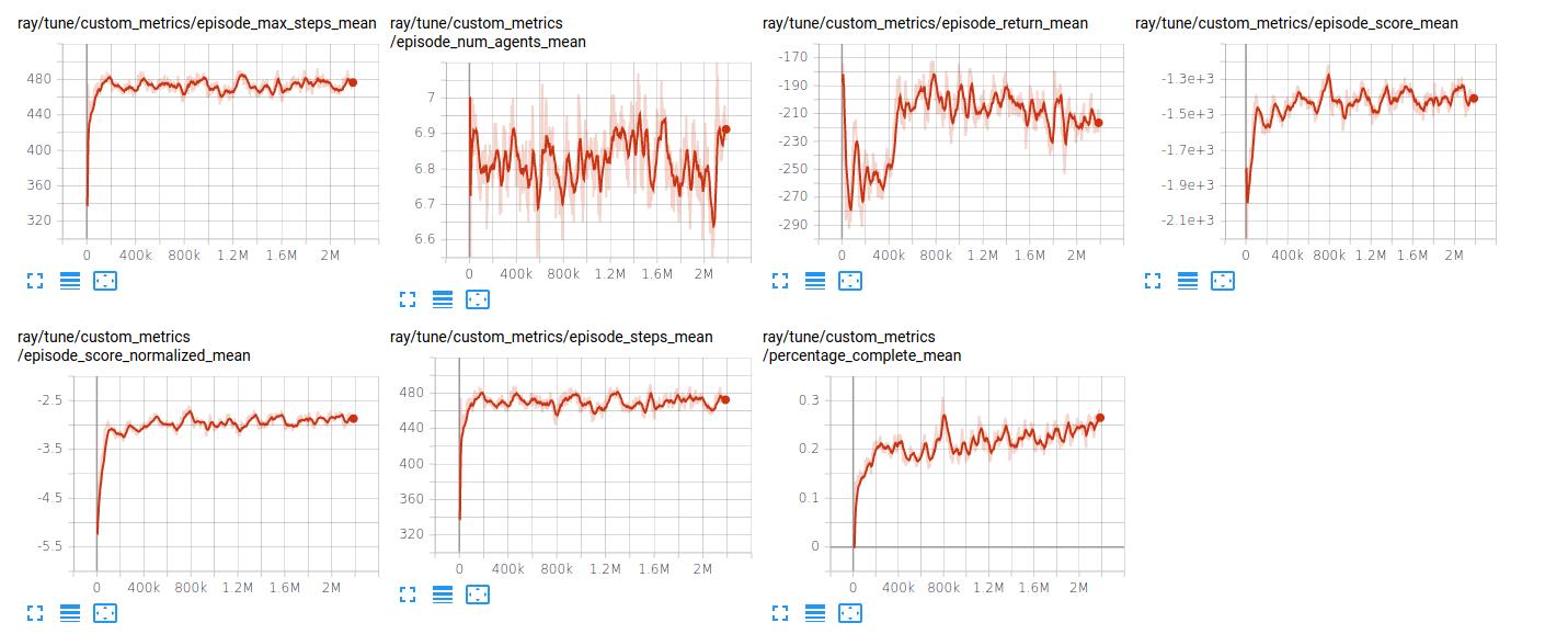 experiments/flatland_random_sparse_small/tree_obs_fc_net/plots/fc_256.png