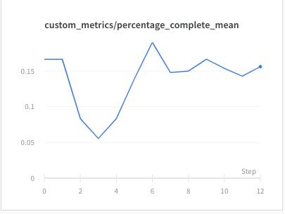 experiments/flatland_random_sparse_small/local_conflict_obs_fc_net/plots/fc_256.png